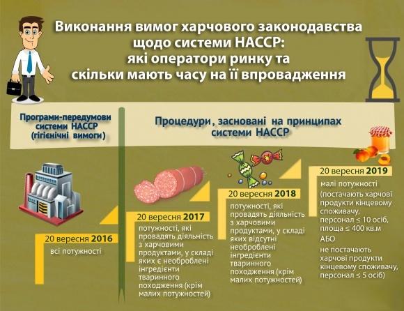60 інспекторів отримали кваліфікацію провідних аудиторів НАССР фото, ілюстрація